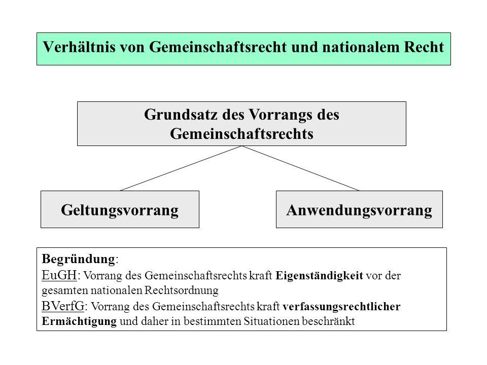 Verhältnis von Gemeinschaftsrecht und nationalem Recht