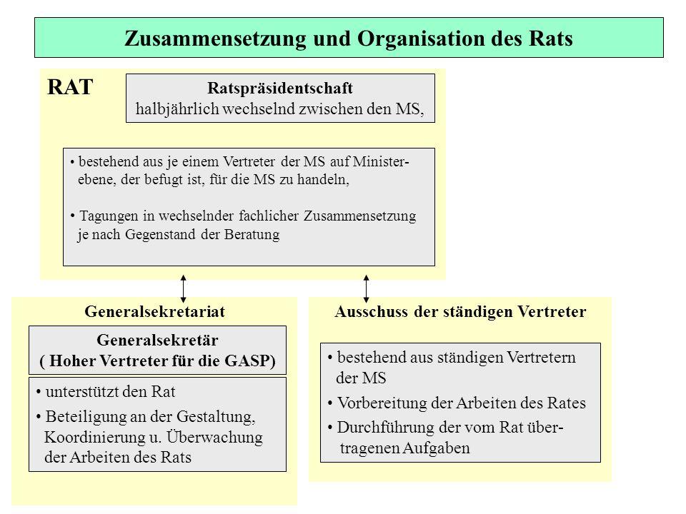 Zusammensetzung und Organisation des Rats