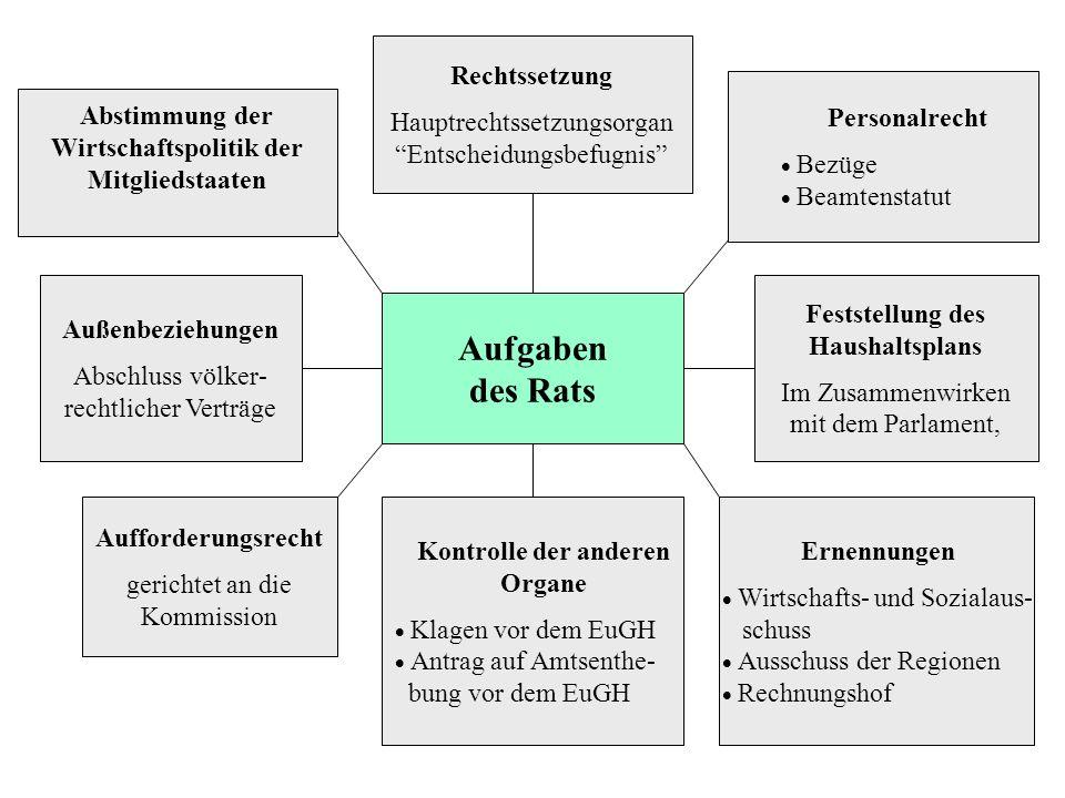 Aufgaben des Rats Rechtssetzung Hauptrechtssetzungsorgan