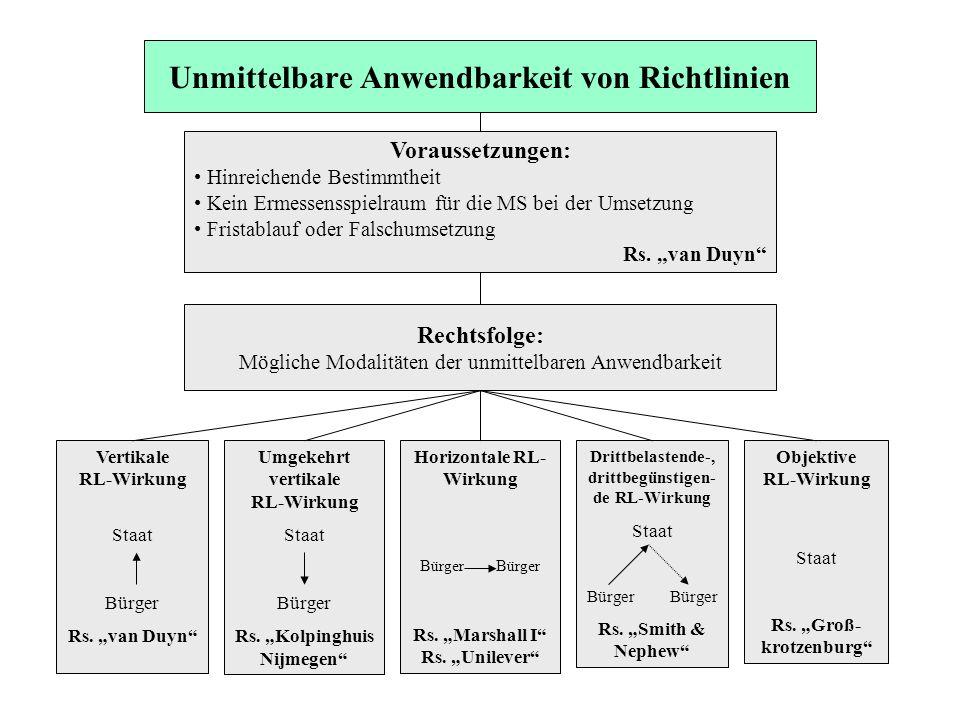 Unmittelbare Anwendbarkeit von Richtlinien