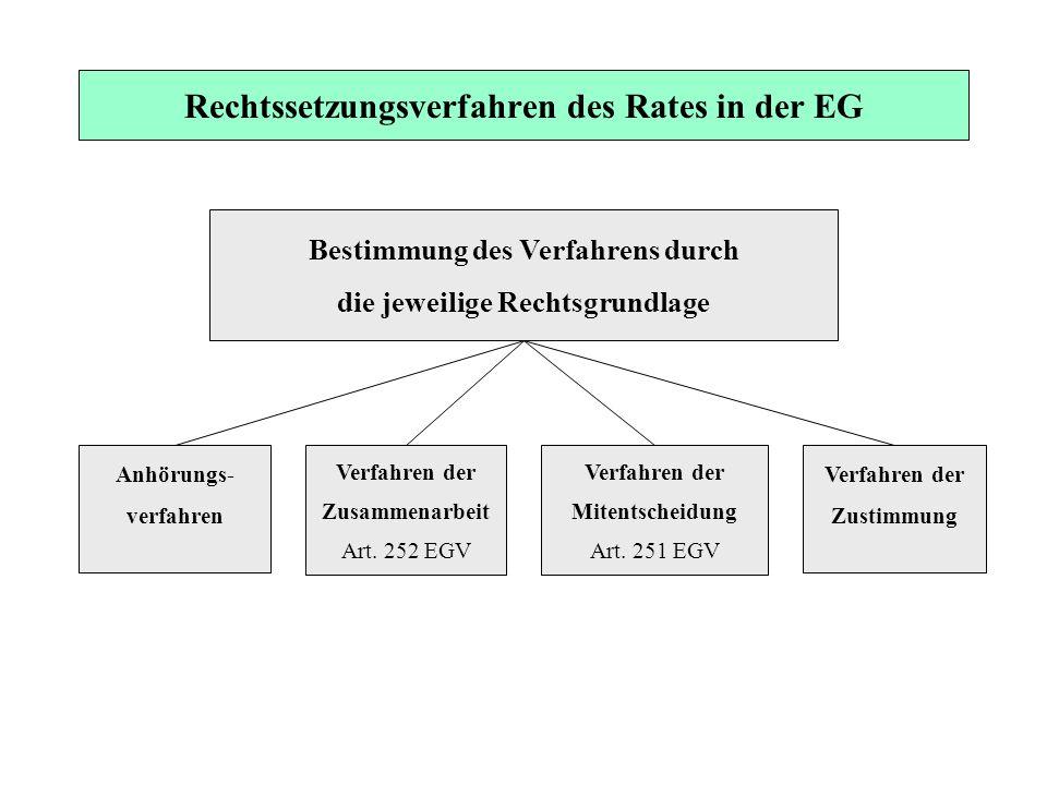 Rechtssetzungsverfahren des Rates in der EG