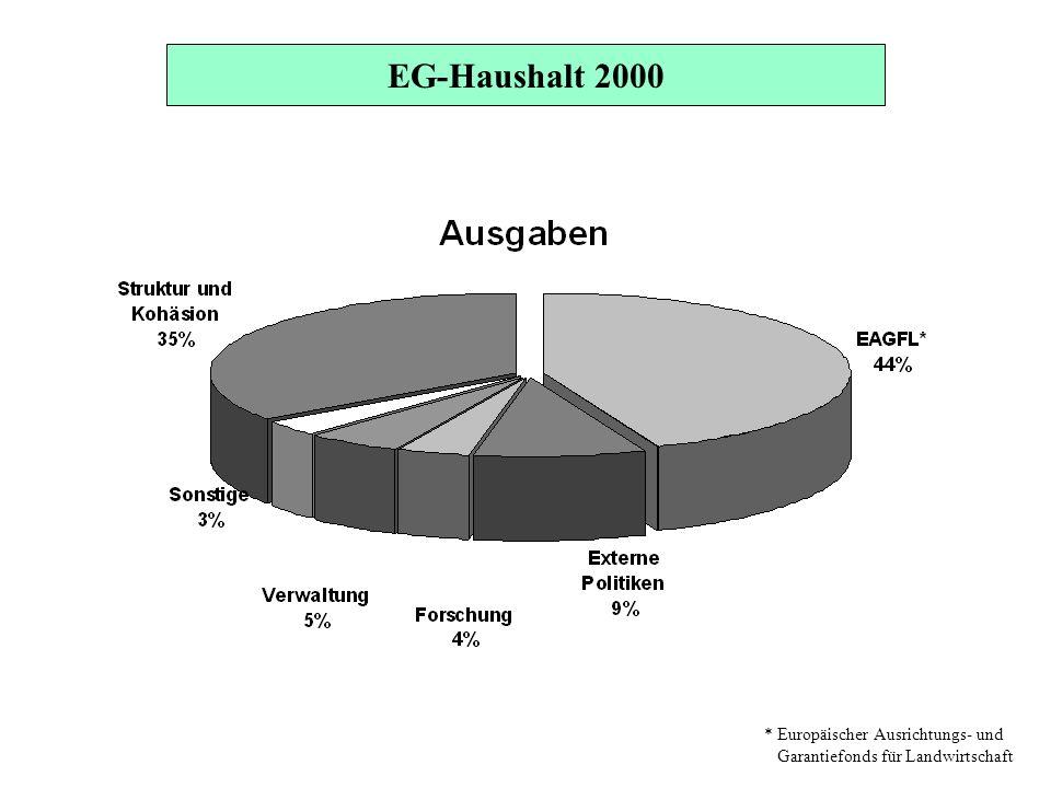 EG-Haushalt 2000 * Europäischer Ausrichtungs- und Garantiefonds für Landwirtschaft