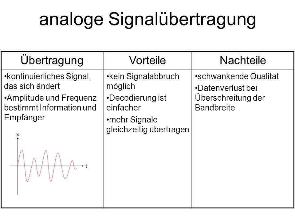 analoge Signalübertragung