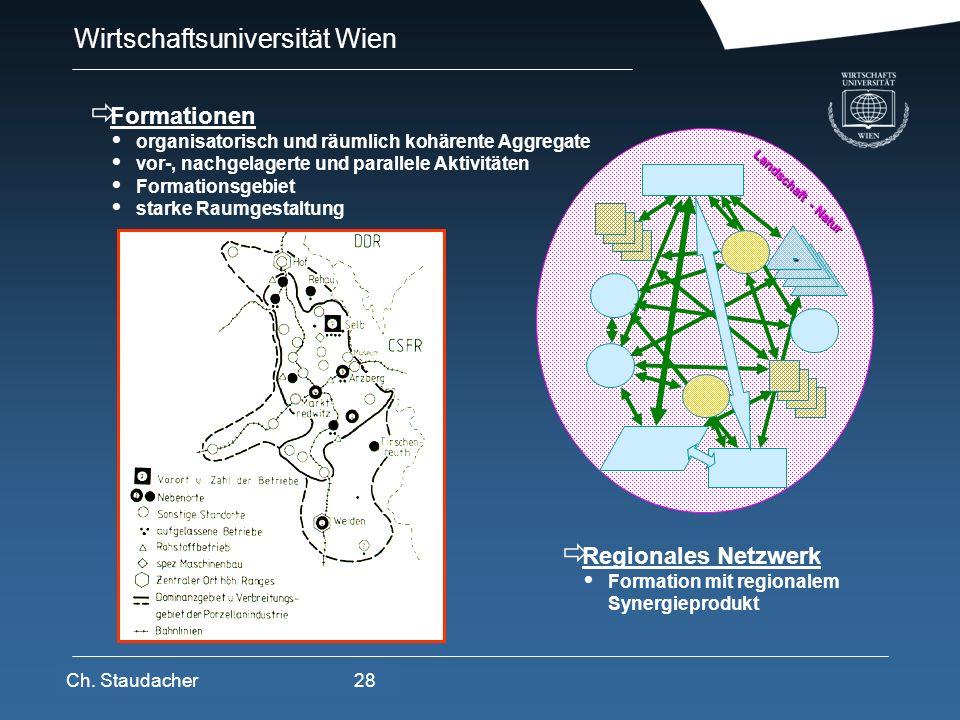 Formationen Regionales Netzwerk