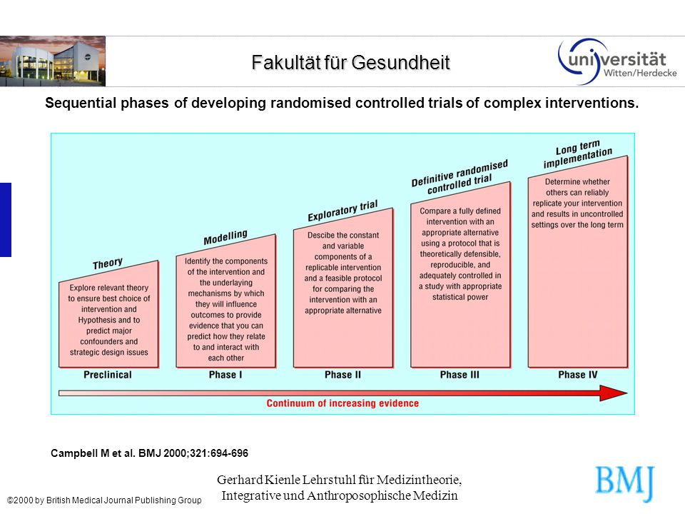 Sequential phases of developing randomised controlled trials of complex interventions.