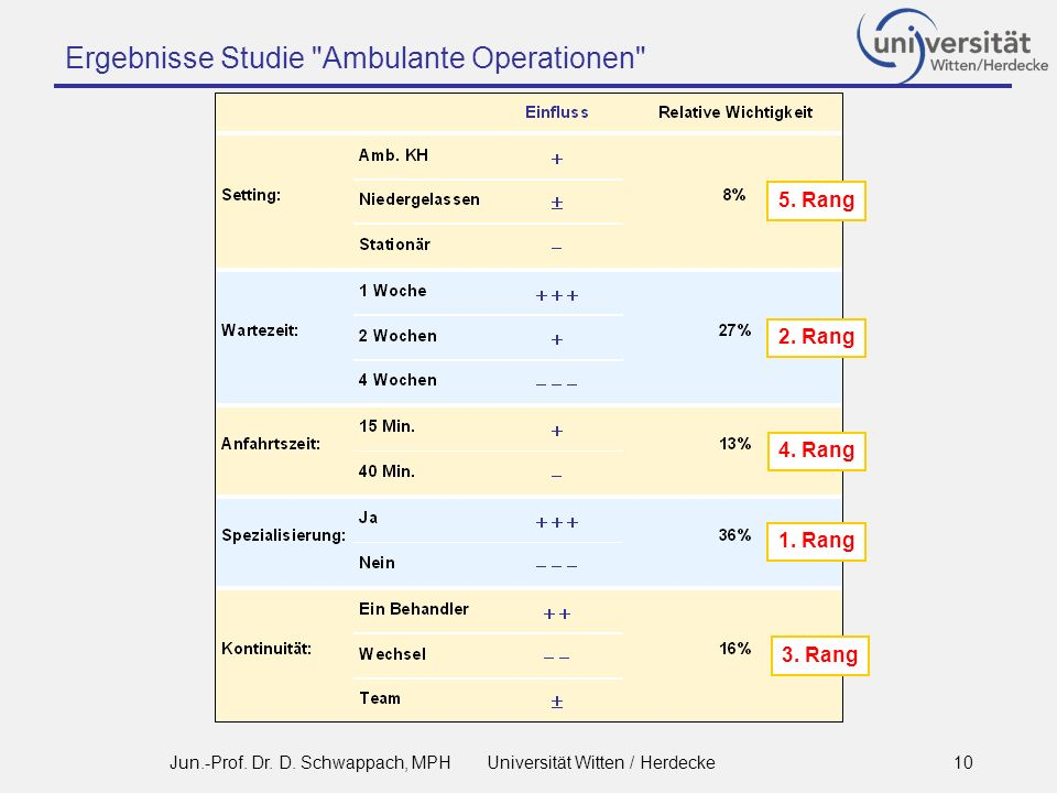 Ergebnisse Studie Ambulante Operationen