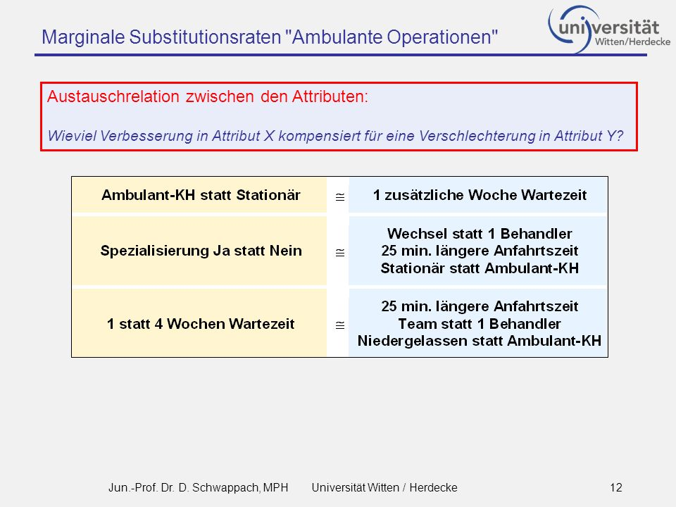 Marginale Substitutionsraten Ambulante Operationen