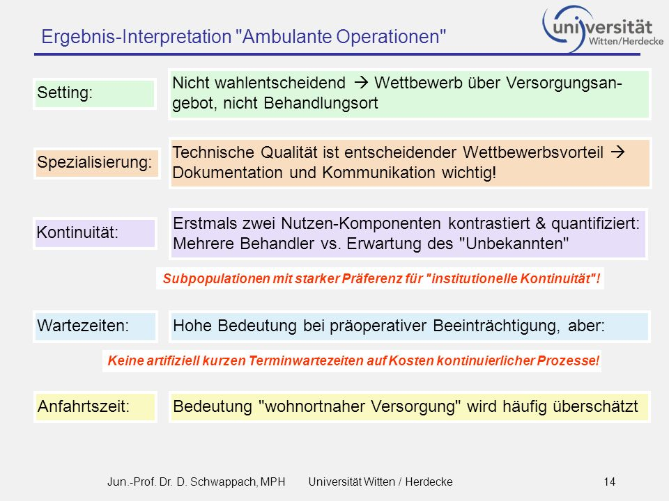 Ergebnis-Interpretation Ambulante Operationen