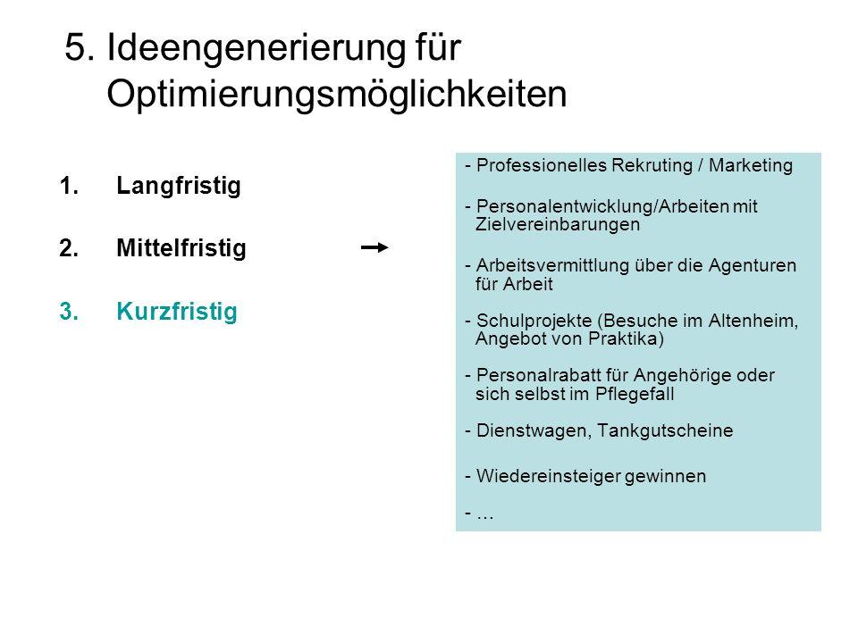 5. Ideengenerierung für Optimierungsmöglichkeiten