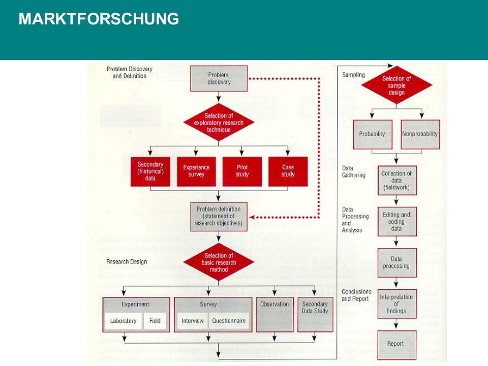 MARKTFORSCHUNG Informationsgrundlage für Marketing-Entscheidungen.