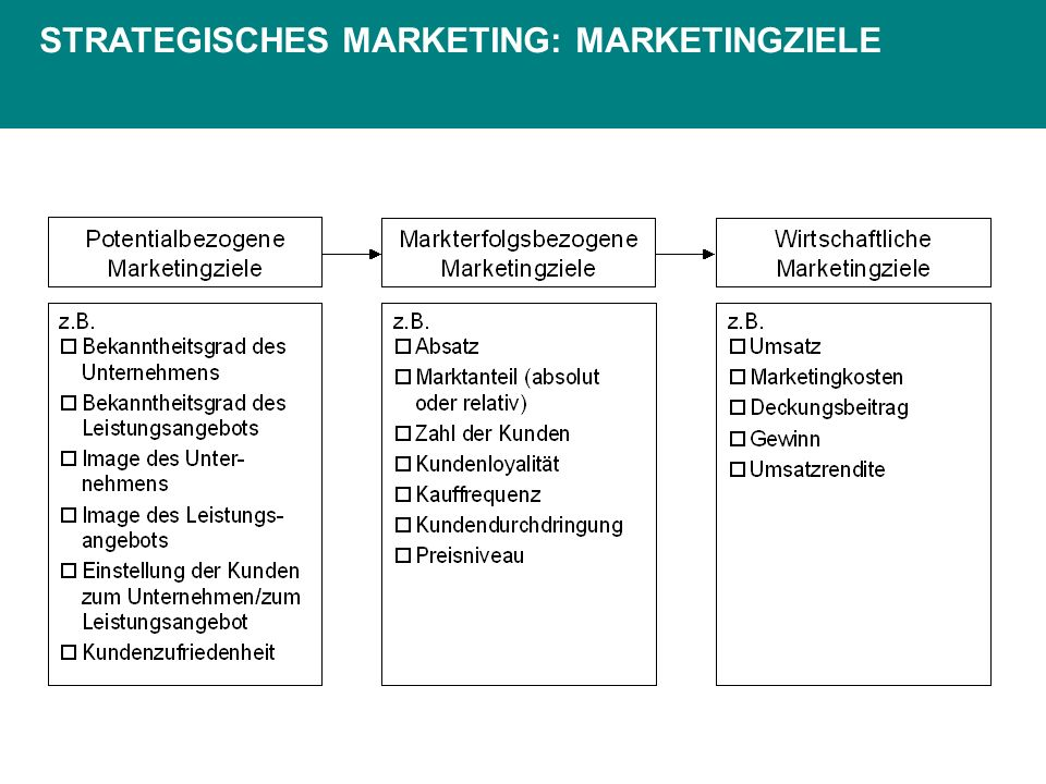 STRATEGISCHES MARKETING: MARKETINGZIELE