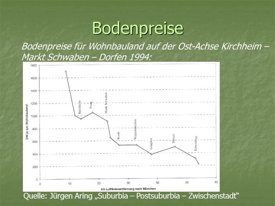 Bodenpreise Bodenpreise für Wohnbauland auf der Ost-Achse Kirchheim – Markt Schwaben – Dorfen 1994: