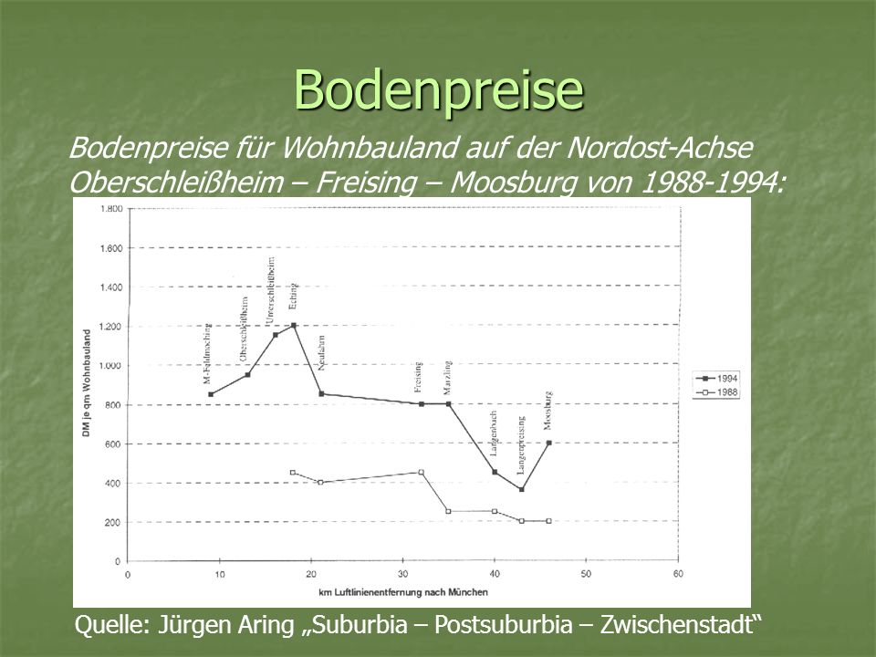 Bodenpreise Bodenpreise für Wohnbauland auf der Nordost-Achse Oberschleißheim – Freising – Moosburg von 1988-1994: