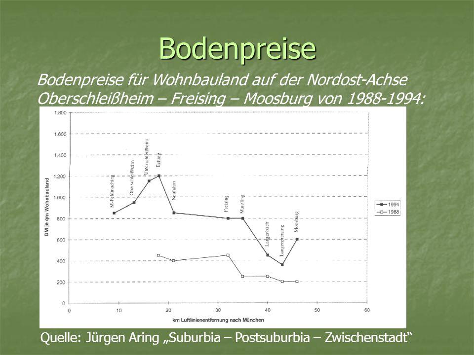 BodenpreiseBodenpreise für Wohnbauland auf der Nordost-Achse Oberschleißheim – Freising – Moosburg von 1988-1994:
