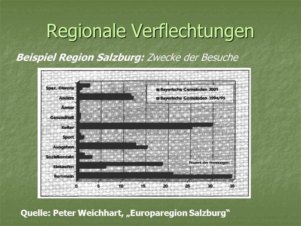 Regionale Verflechtungen