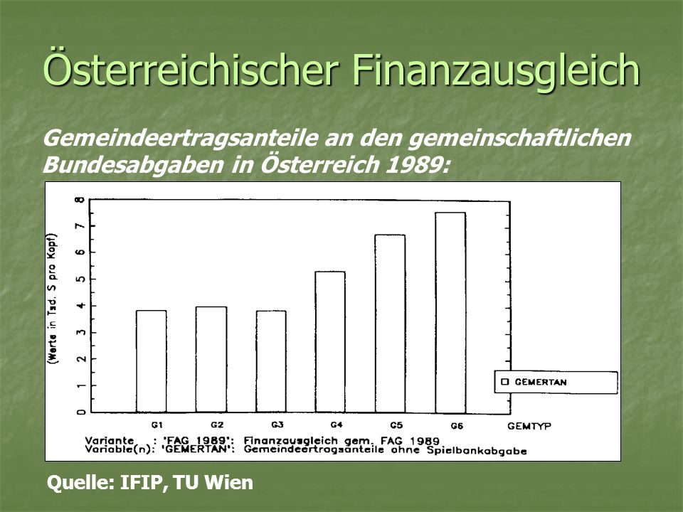 Österreichischer Finanzausgleich