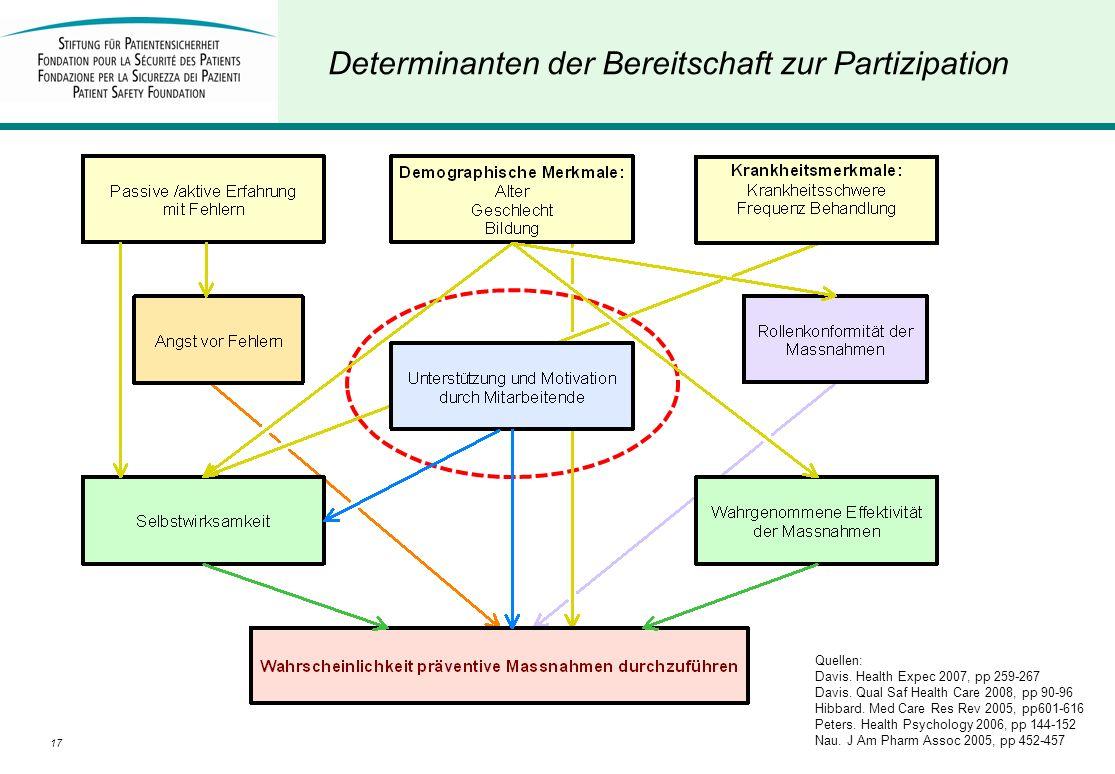 Determinanten der Bereitschaft zur Partizipation