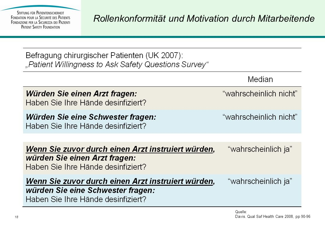 Rollenkonformität und Motivation durch Mitarbeitende