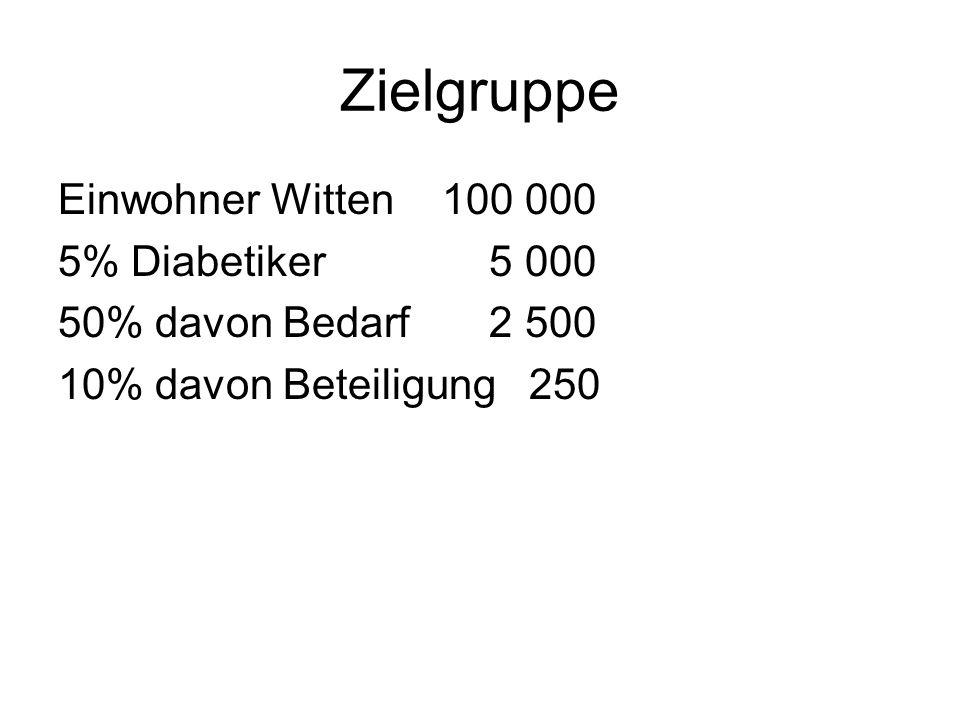 Zielgruppe Einwohner Witten 100 000 5% Diabetiker 5 000