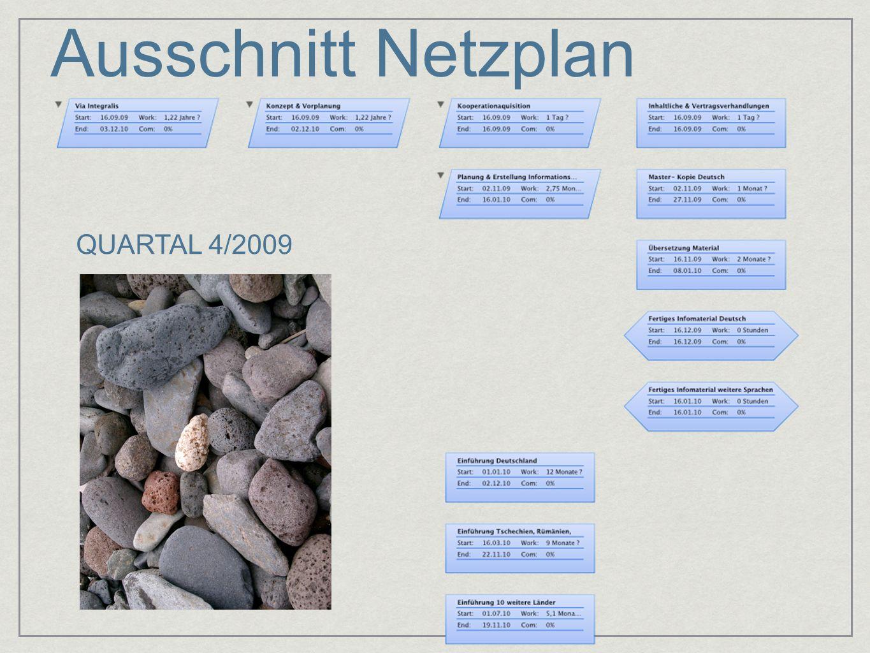 Ausschnitt Netzplan QUARTAL 4/2009
