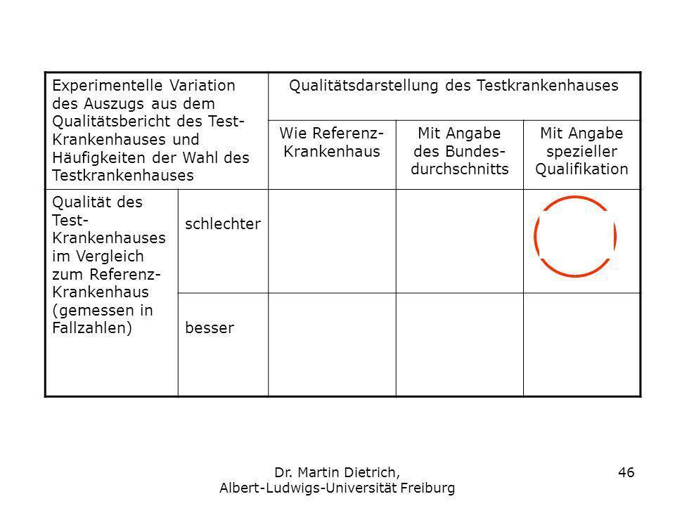 Qualitätsdarstellung des Testkrankenhauses