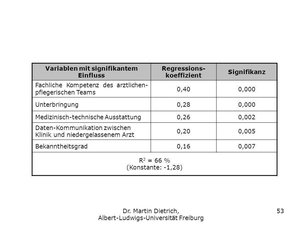 Variablen mit signifikantem Einfluss Regressions-koeffizient