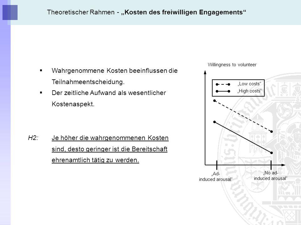 """Theoretischer Rahmen - """"Kosten des freiwilligen Engagements"""