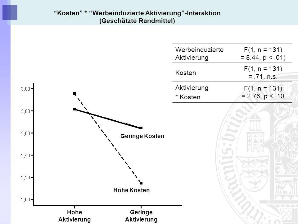Werbeinduzierte Aktivierung F(1, n = 131) = 8.44, p < .01)