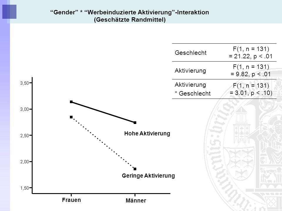 Gender * Werbeinduzierte Aktivierung -Interaktion (Geschätzte Randmittel)