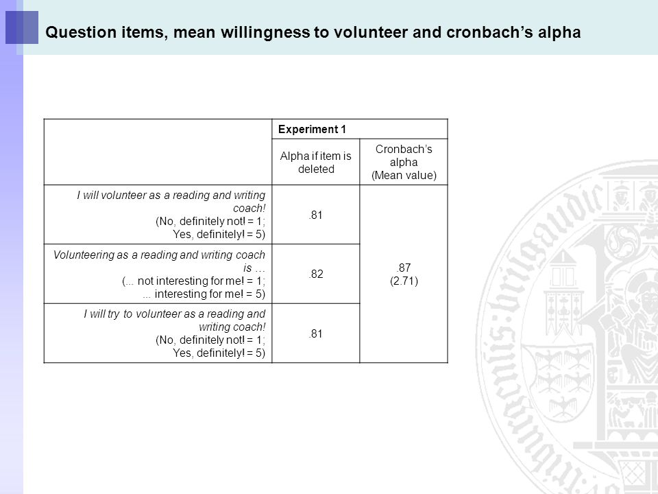 Question items, mean willingness to volunteer and cronbach's alpha