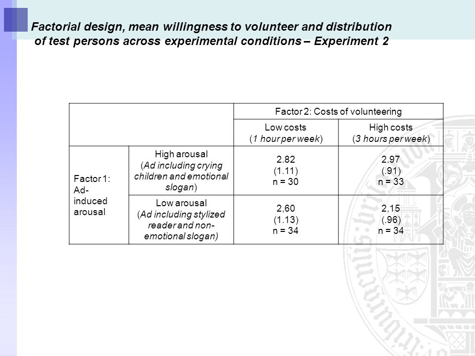 Factorial design, mean willingness to volunteer and distribution of test persons across experimental conditions – Experiment 2