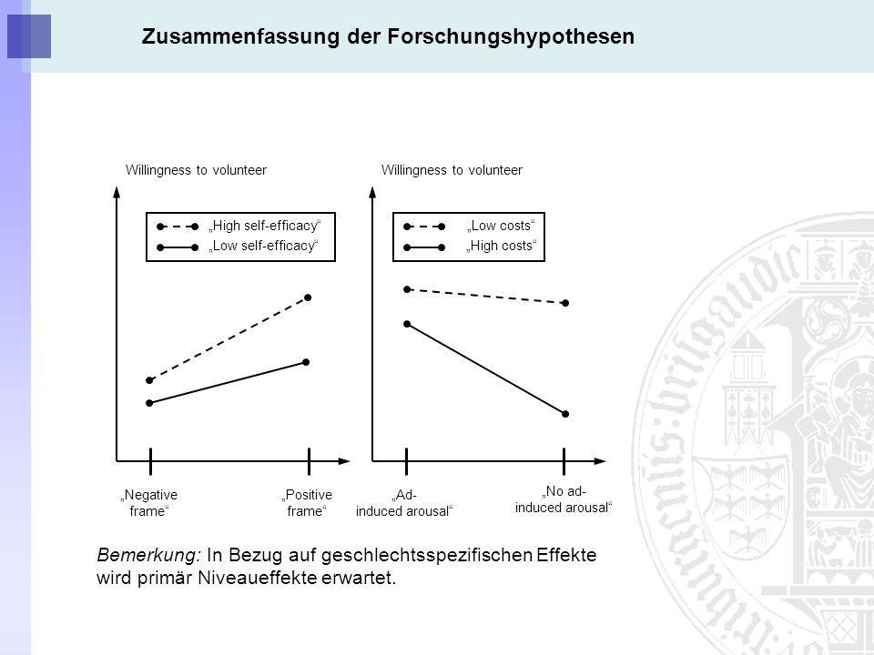 Zusammenfassung der Forschungshypothesen