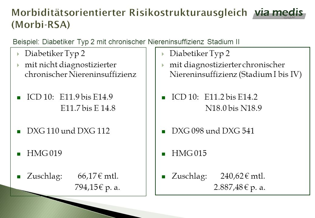 Morbiditätsorientierter Risikostrukturausgleich (Morbi-RSA)