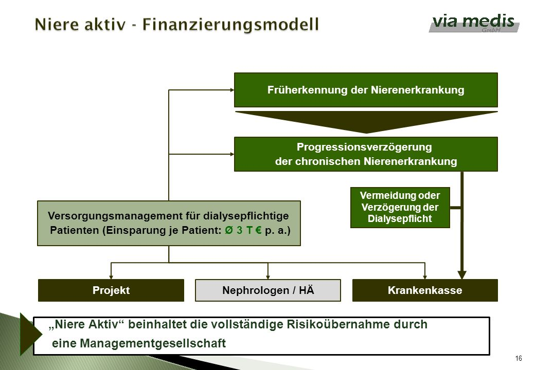 Niere aktiv - Finanzierungsmodell