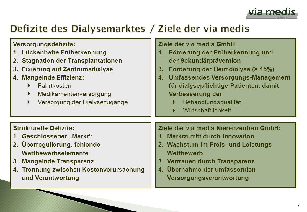 Defizite des Dialysemarktes / Ziele der via medis