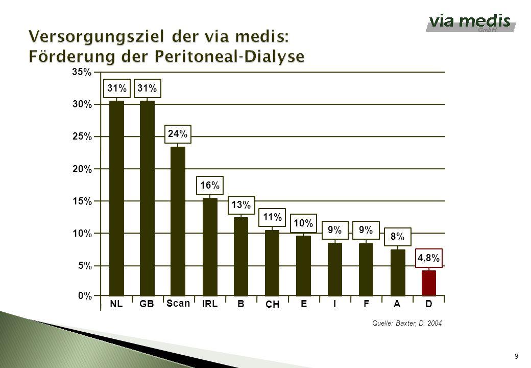 Versorgungsziel der via medis: Förderung der Peritoneal-Dialyse