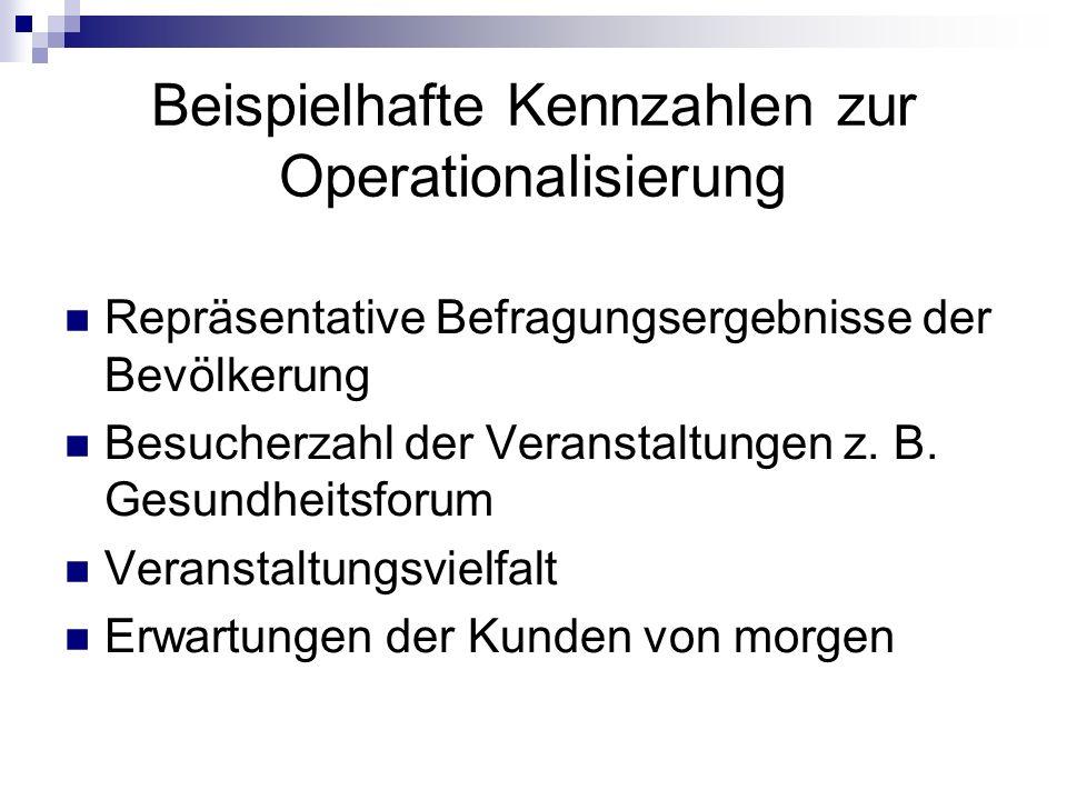 Beispielhafte Kennzahlen zur Operationalisierung