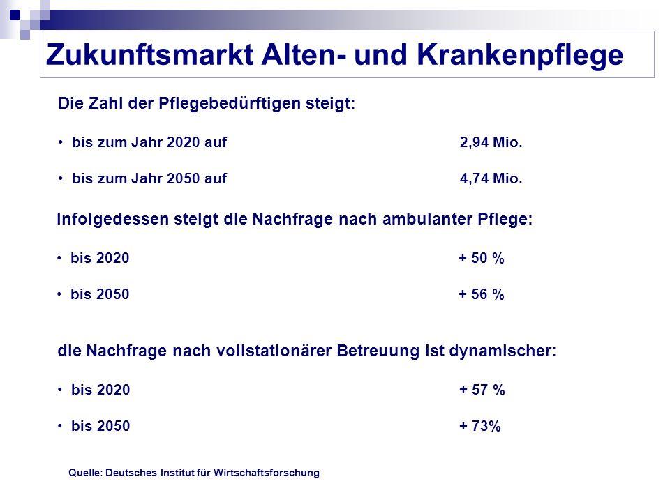 Zukunftsmarkt Alten- und Krankenpflege