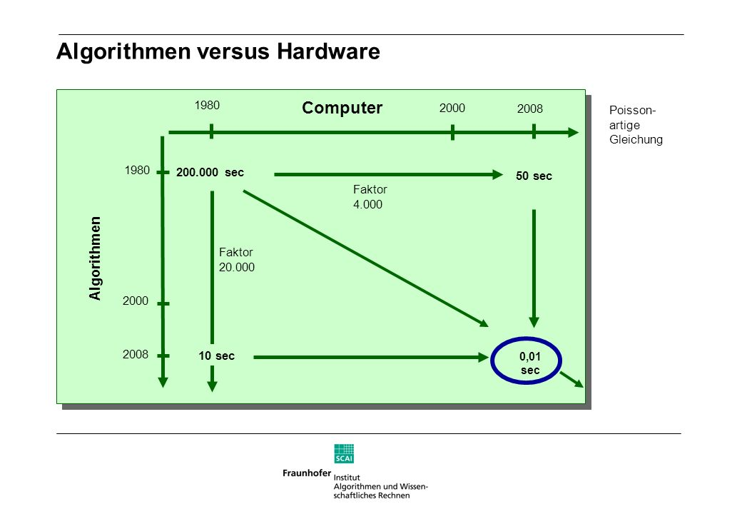 Algorithmen versus Hardware