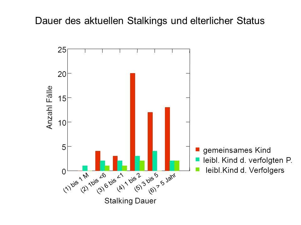 Dauer des aktuellen Stalkings und elterlicher Status