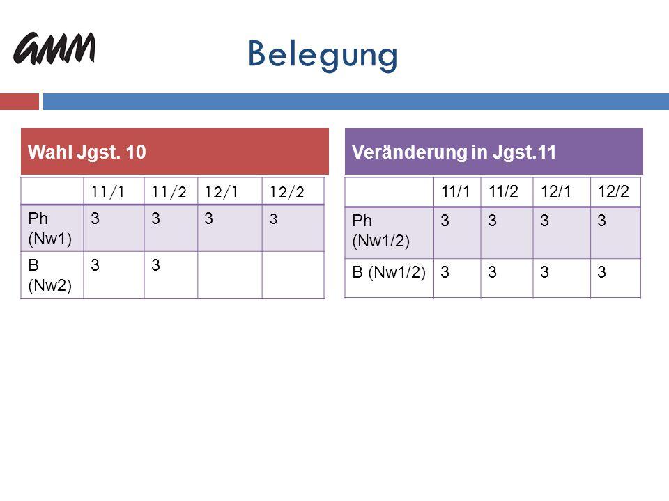 Belegung Wahl Jgst. 10 Veränderung in Jgst.11 11/1 11/2 12/1 12/2