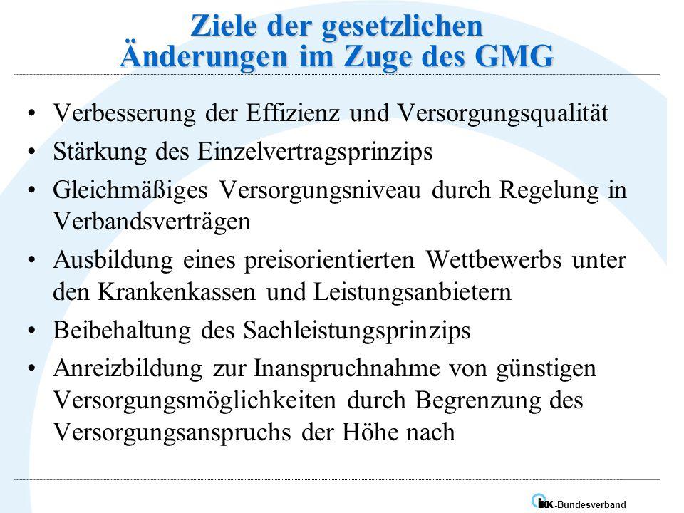 Ziele der gesetzlichen Änderungen im Zuge des GMG