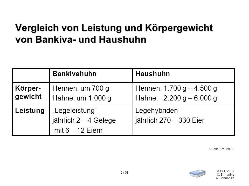 Vergleich von Leistung und Körpergewicht von Bankiva- und Haushuhn