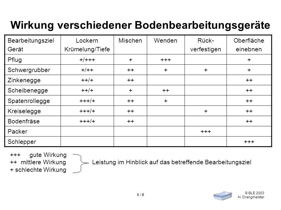 Wirkung verschiedener Bodenbearbeitungsgeräte