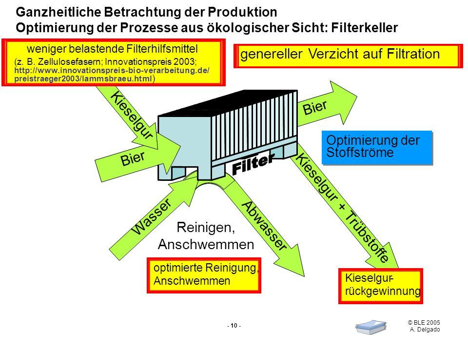 genereller Verzicht auf Filtration