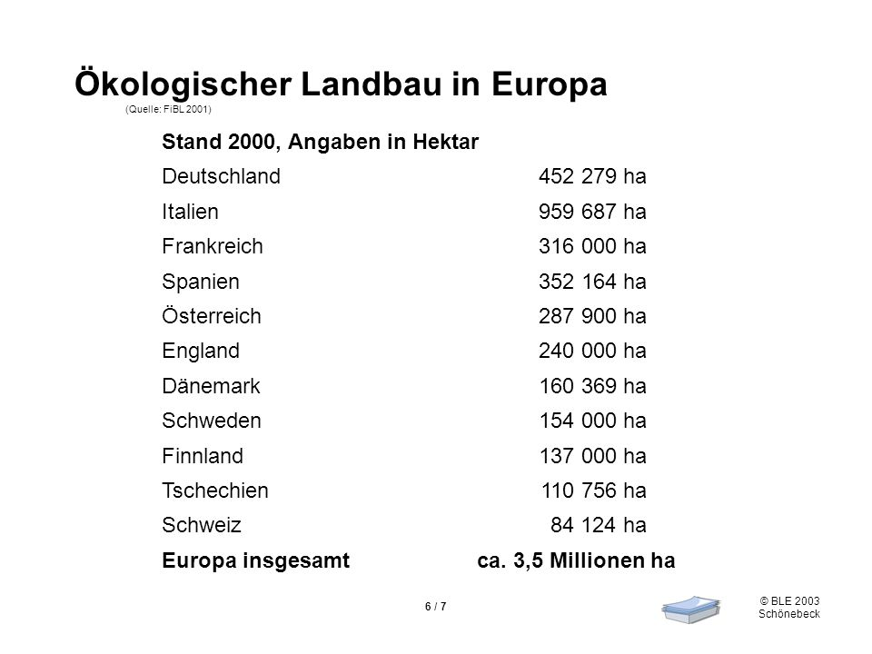 Ökologischer Landbau in Europa (Quelle: FiBL 2001)