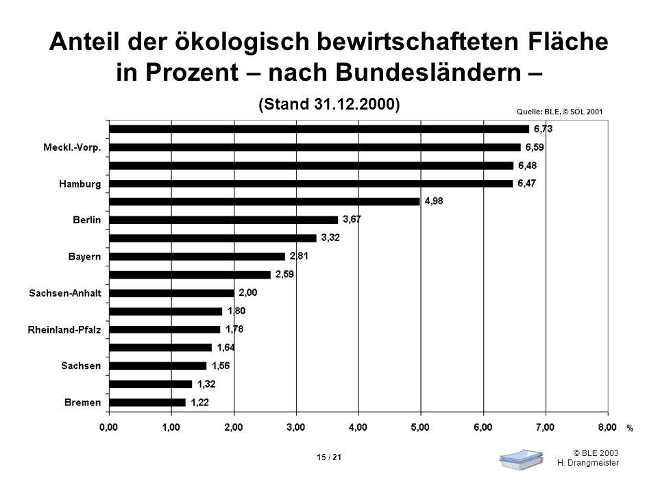 Anteil der ökologisch bewirtschafteten Fläche in Prozent – nach Bundesländern –