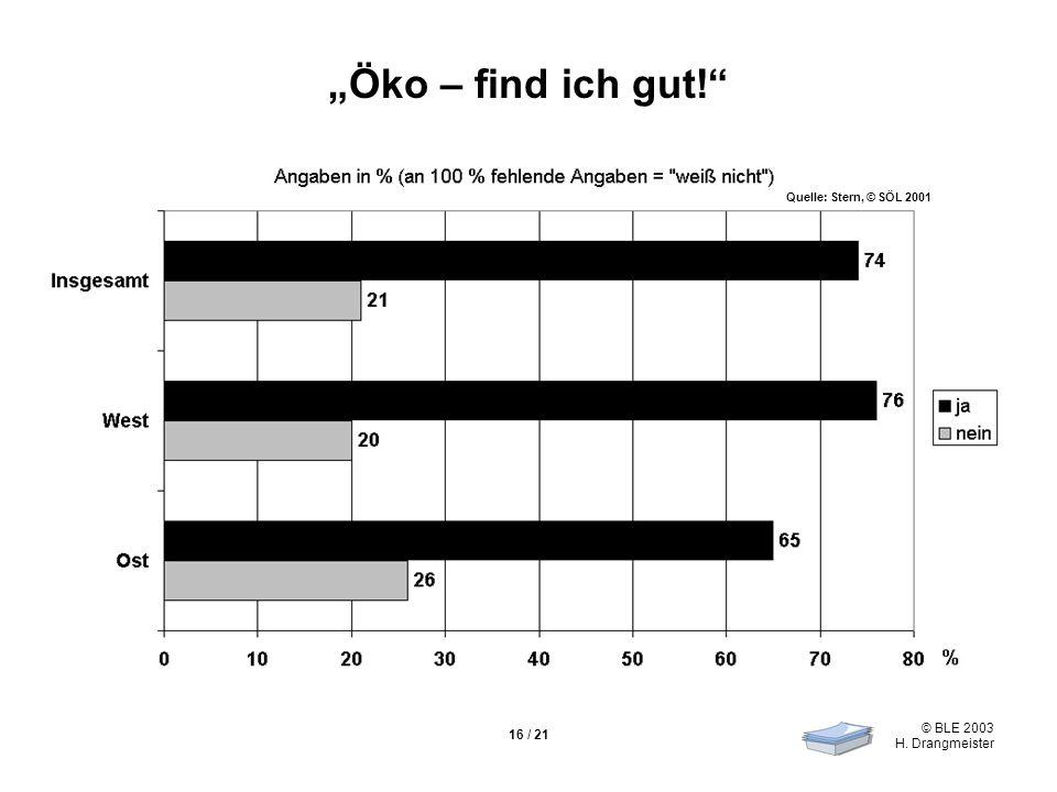 """""""Öko – find ich gut! Quelle: Stern, © SÖL 2001 16 / 21"""