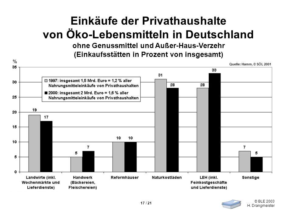 Einkäufe der Privathaushalte von Öko-Lebensmitteln in Deutschland