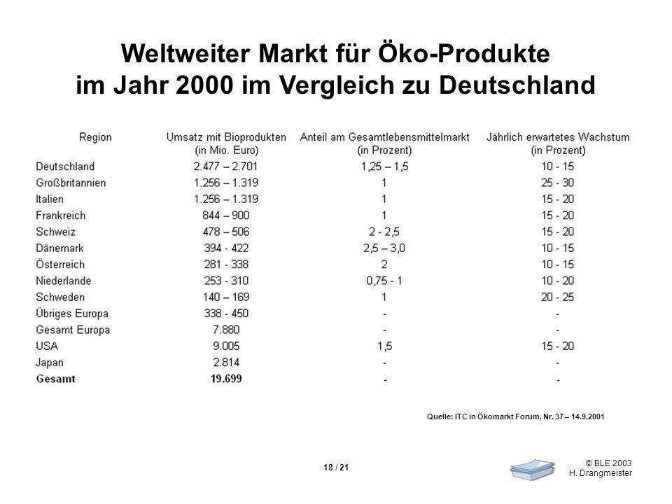 Weltweiter Markt für Öko-Produkte